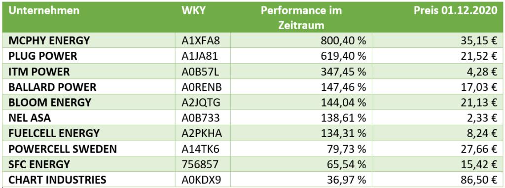 Wasserstoff Aktien mit der besten Performance
